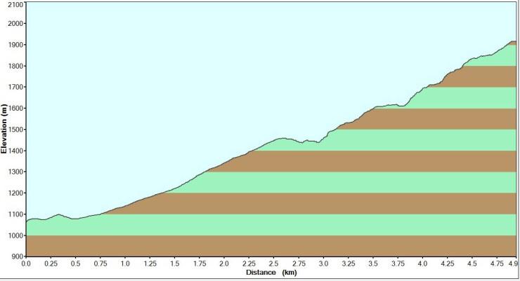 Perfil-km-vertical-Fuente-De
