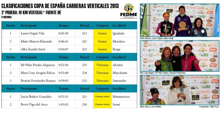 Clasificaciones Copa España Carreras Verticales 2013 IV Km Vertical® Fuente Dé femenino