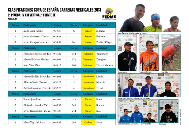Clasificaciones Copa España Carreras Verticales 2013 IV Km Vertical® Fuente Dé