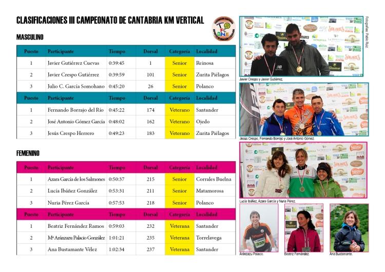 Clasificaciones III Campeonato Cantabria Km Vertical FCDME