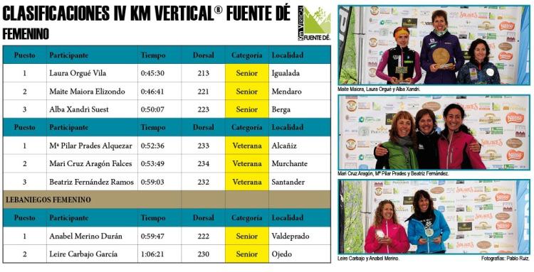 Clasificaciones IV Km Vertical® Fuente Dé FEMENINO