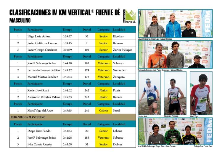 Clasificaciones IV Km Vertical® Fuente Dé