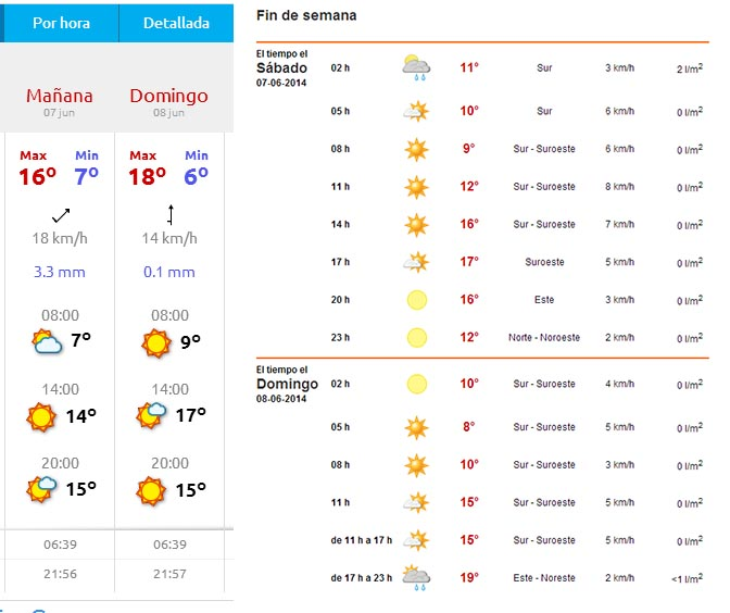 Previsión del tiempo fin de semana en Fuente Dé